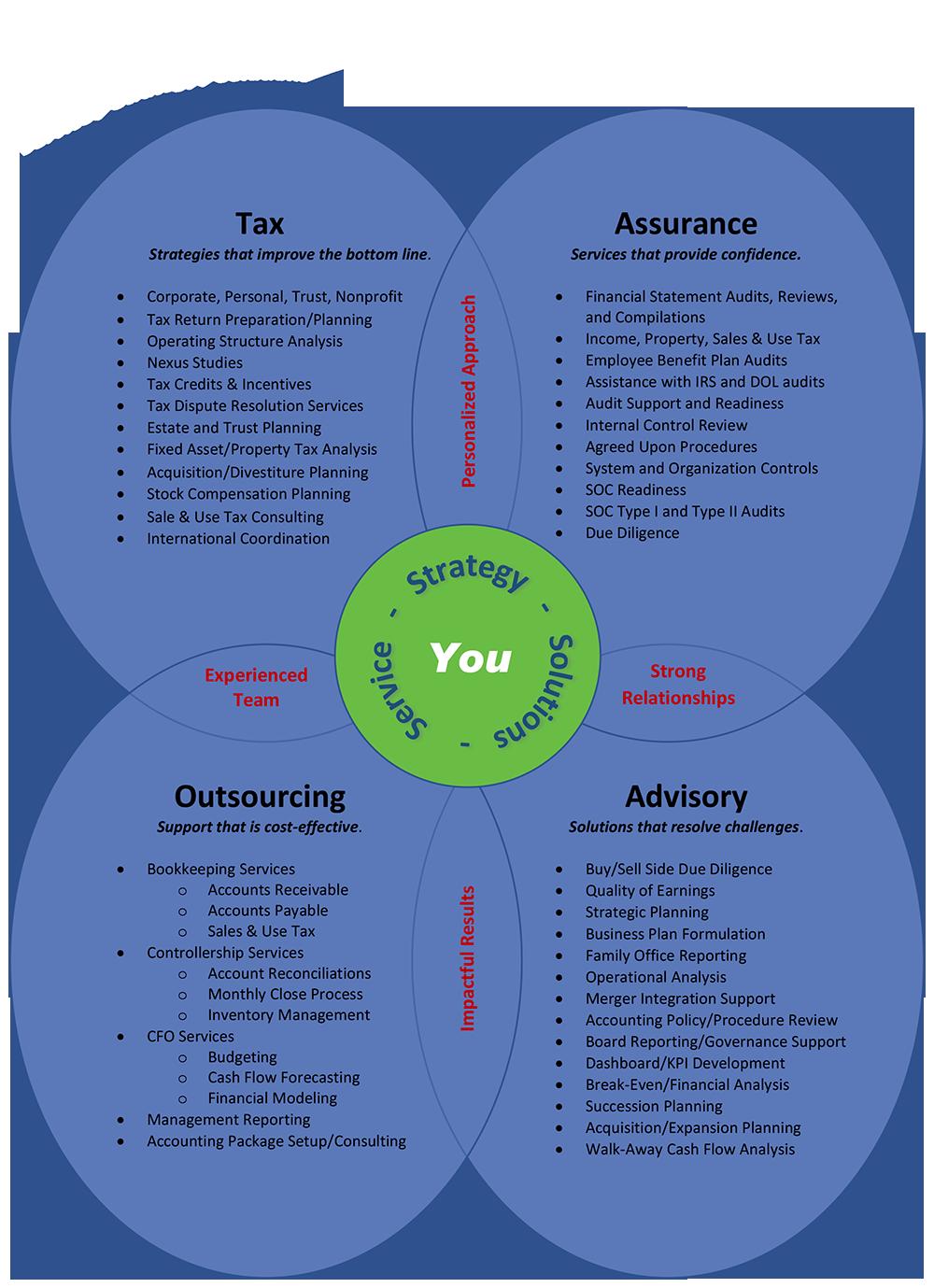 Waukesha, WI Firm | Services Page | Quandt Berndt & Company, LLC